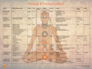 YogaPsychology